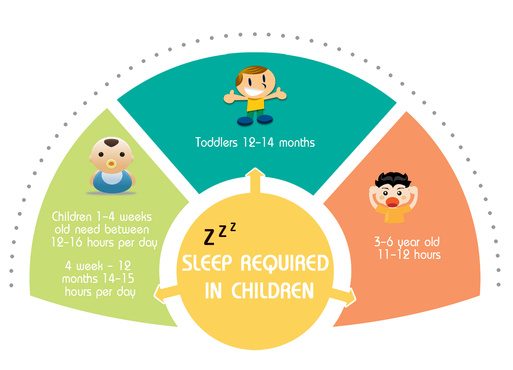 how much sleep does a child need?